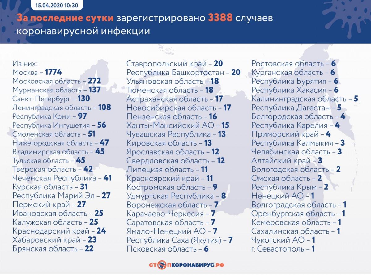 В России остался лишь один регион свободный от коронавирусной инфекции