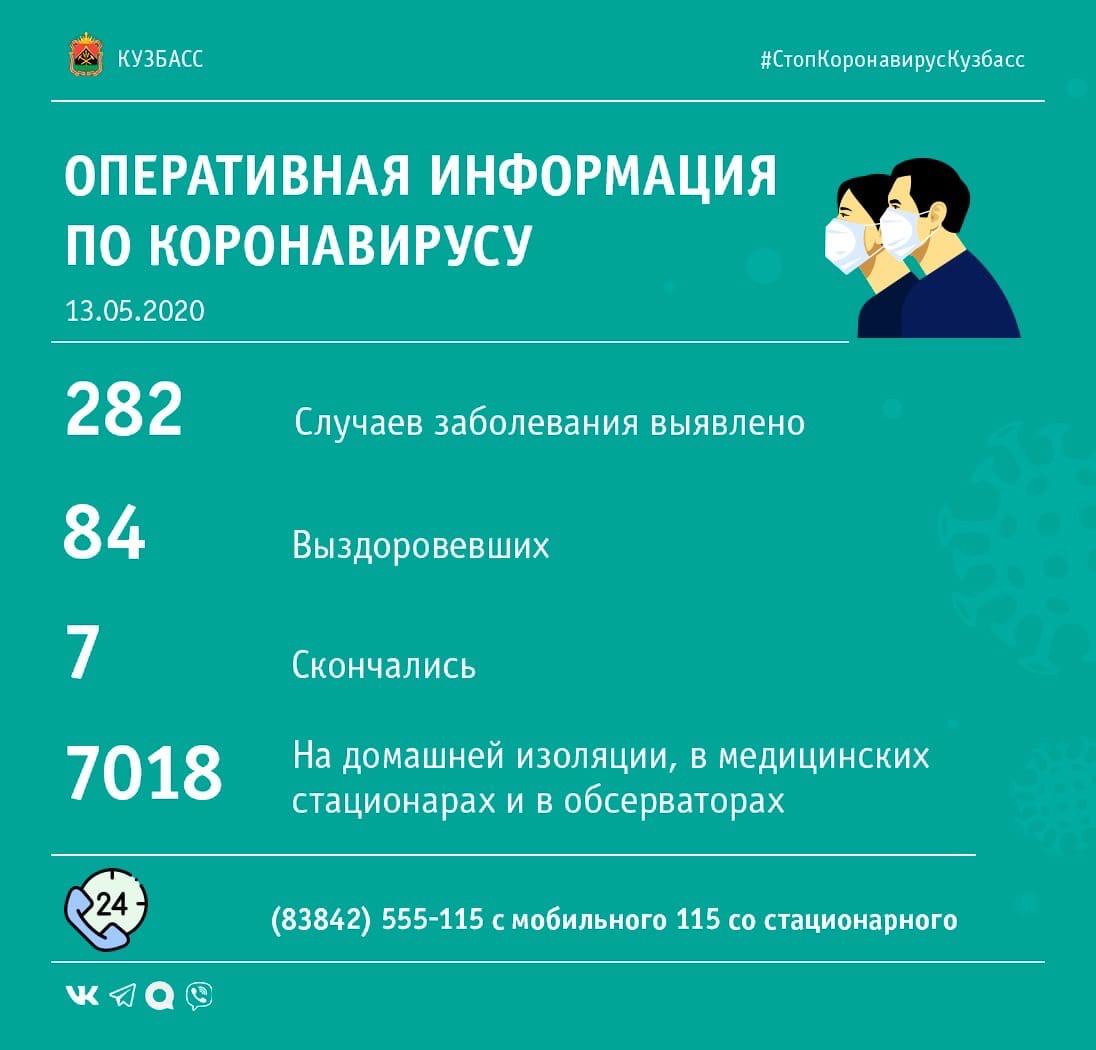 В Кузбассе список зараженных коронавирусом вновь увеличился