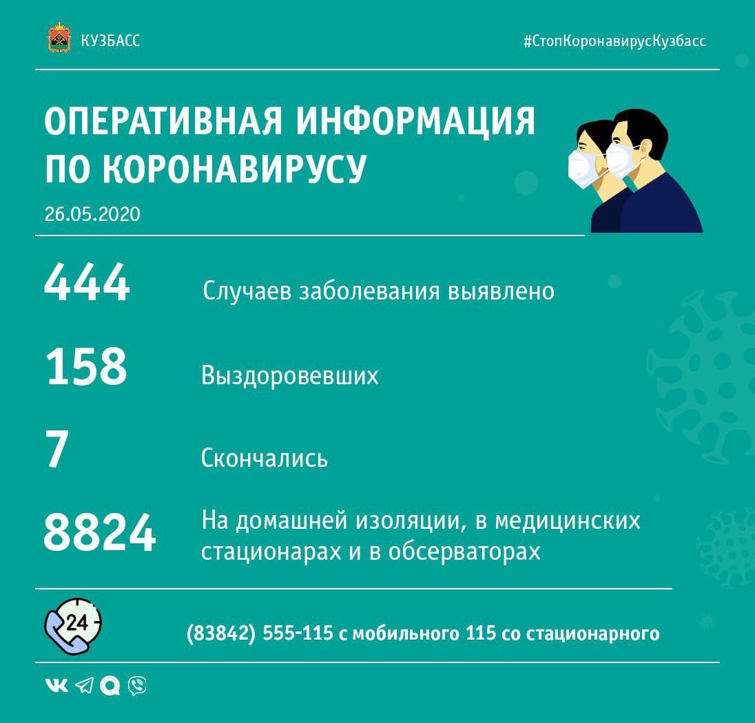 13 человек заразились, еще 13 выздоровели: данные по коронавирусу в Кузбассе за сутки