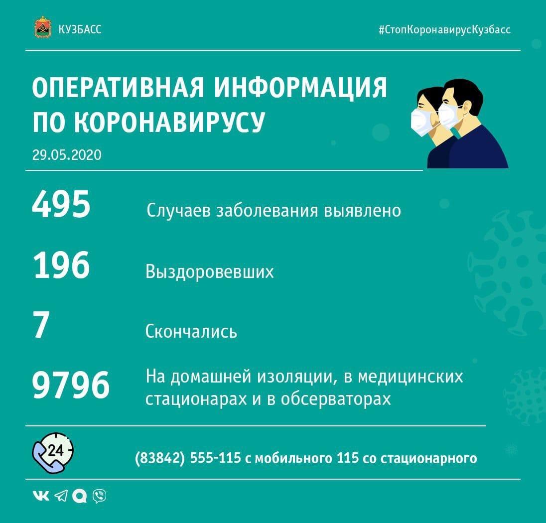 В Кузбассе за сутки зафиксировано одинаковое количество новых случаев заражения коронавирусом и выздоровления