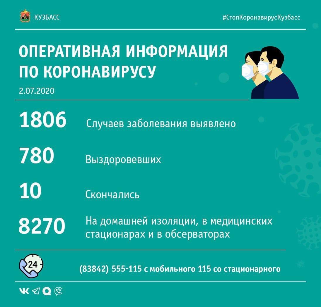 +62: сводка по коронавирусу в Кузбассе за сутки