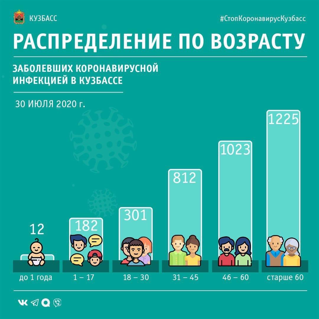 В Кузбассе выявлено 74 новых случаев заражения коронавирусом, одна пациентка скончалась