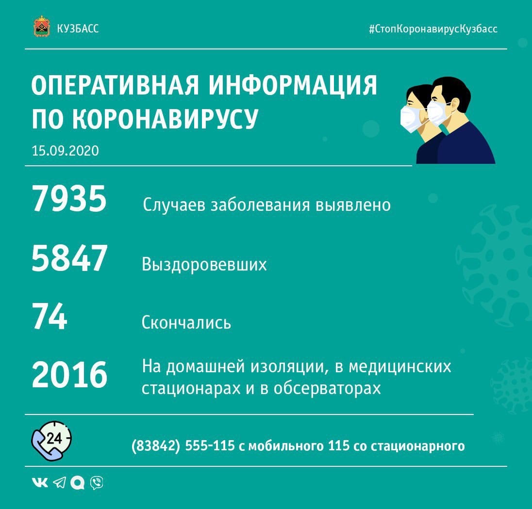 Рекордное количество зараженных коронавирусом за сутки зарегистрировано в Кузбассе