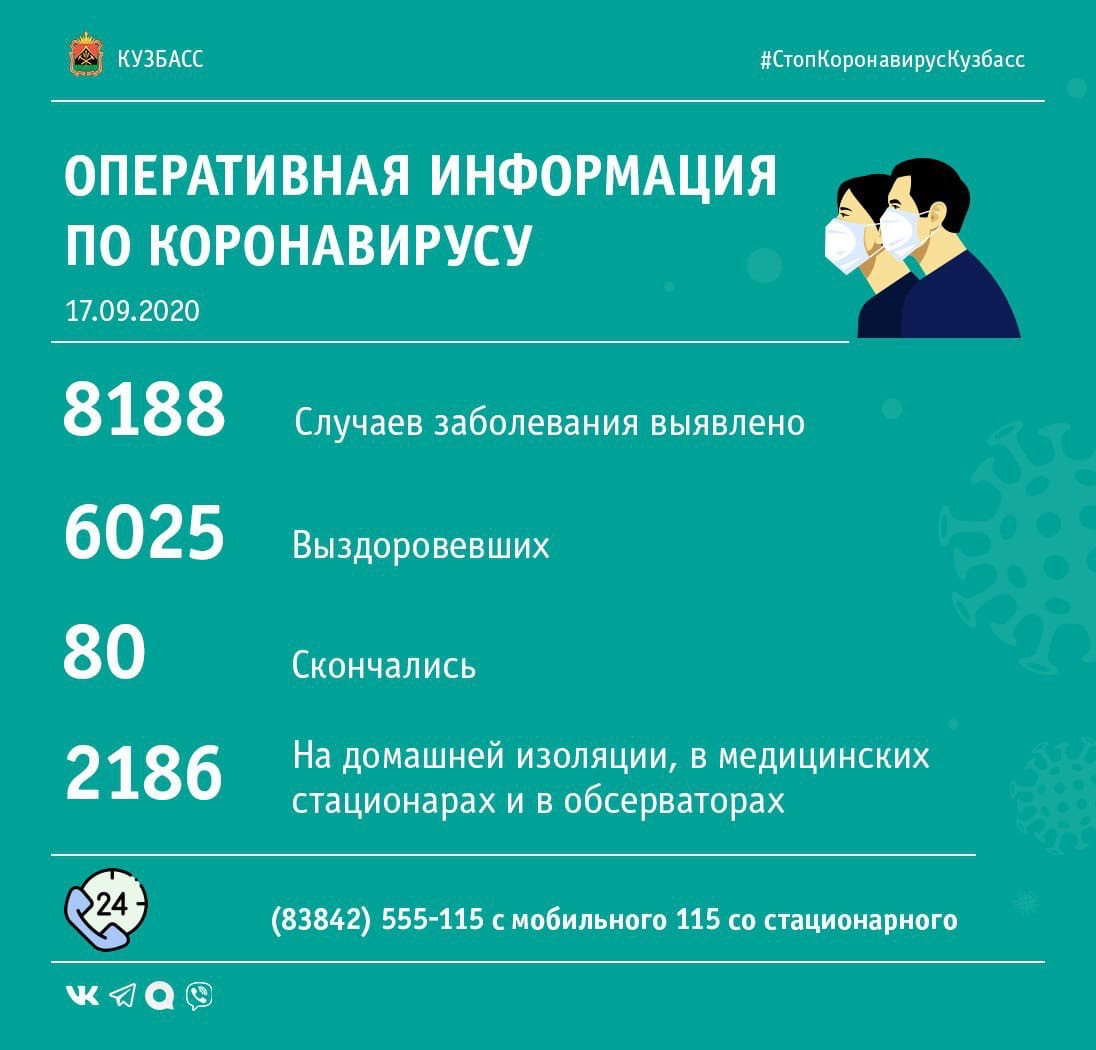 В Кузбассе выявлено еще 128 случаев заражения коронавирусной инфекцией, 2 пациента скончались