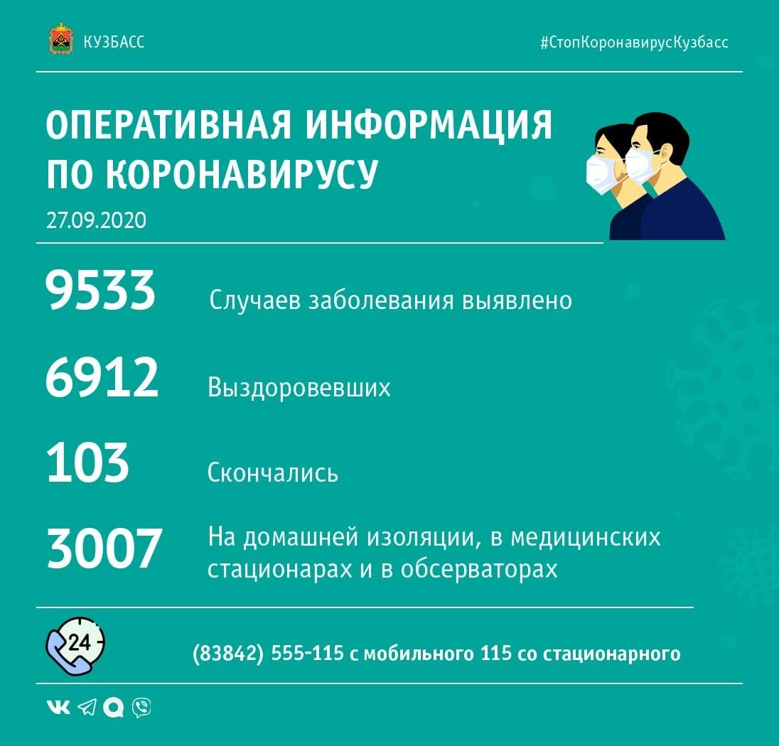+150: в каких территориях Кузбасса выявлены зараженные коронавирусом за минувшие сутки