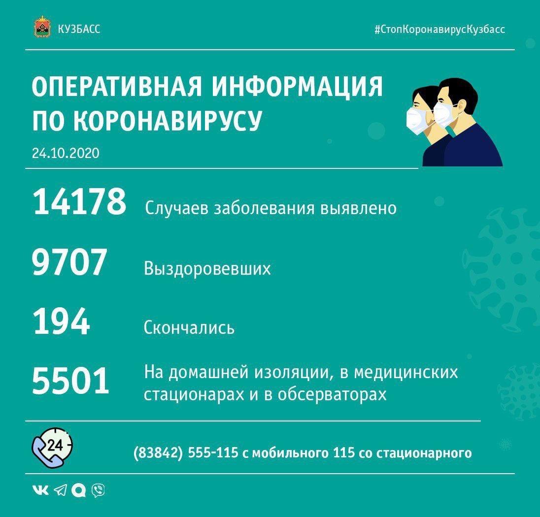 174 случая заражения коронавирусом выявлено в Кузбассе за сутки