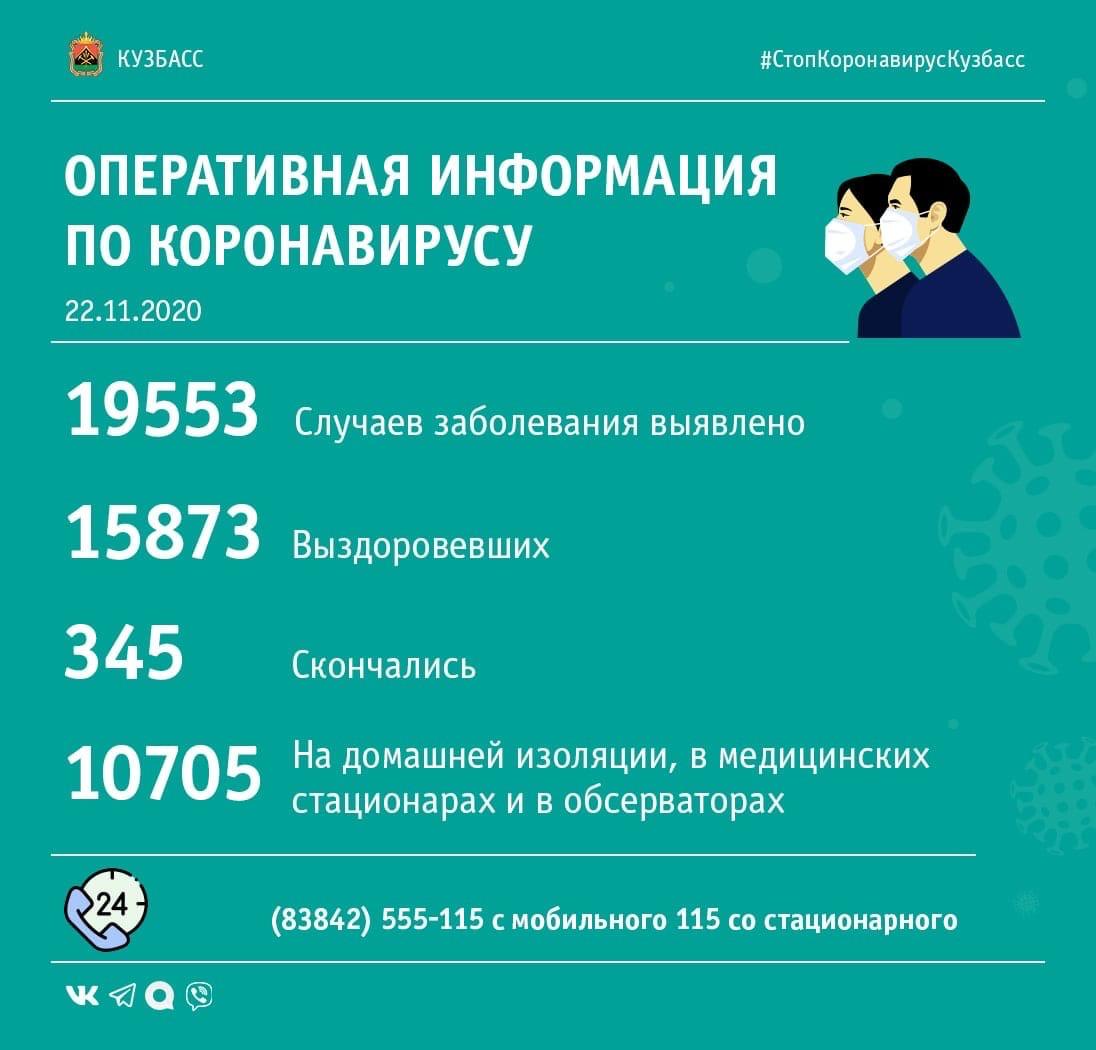179 случаев заражения коронавирусом выявлено в Кузбассе за минувшие сутки