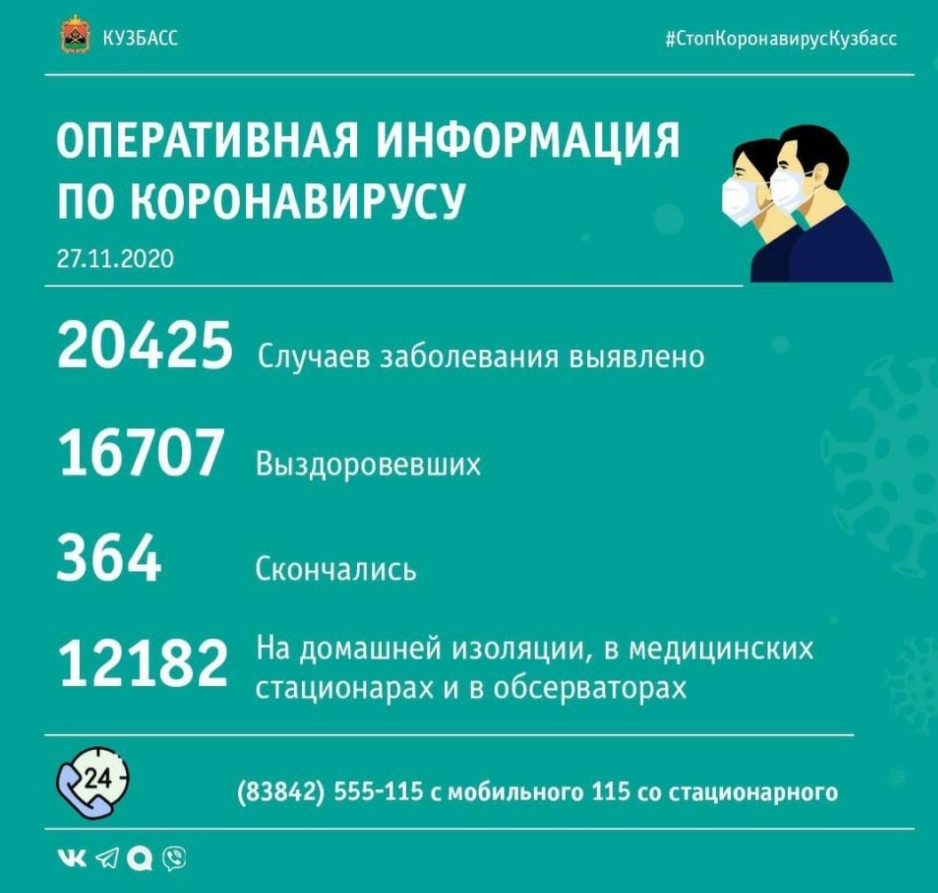 177 случаев заражения коронавирусом выявлено в Кузбассе за минувшие сутки
