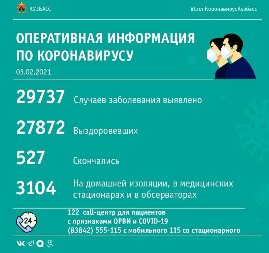97 случаев заражения коронавирусом выявлено в Кузбассе за минувшие сутки