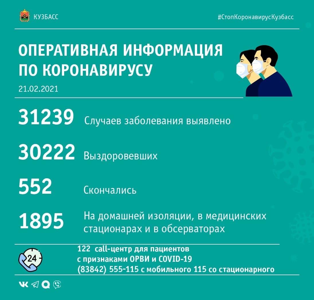 67 случаев заражения коронавирусом выявлено в Кузбассе за минувшие сутки