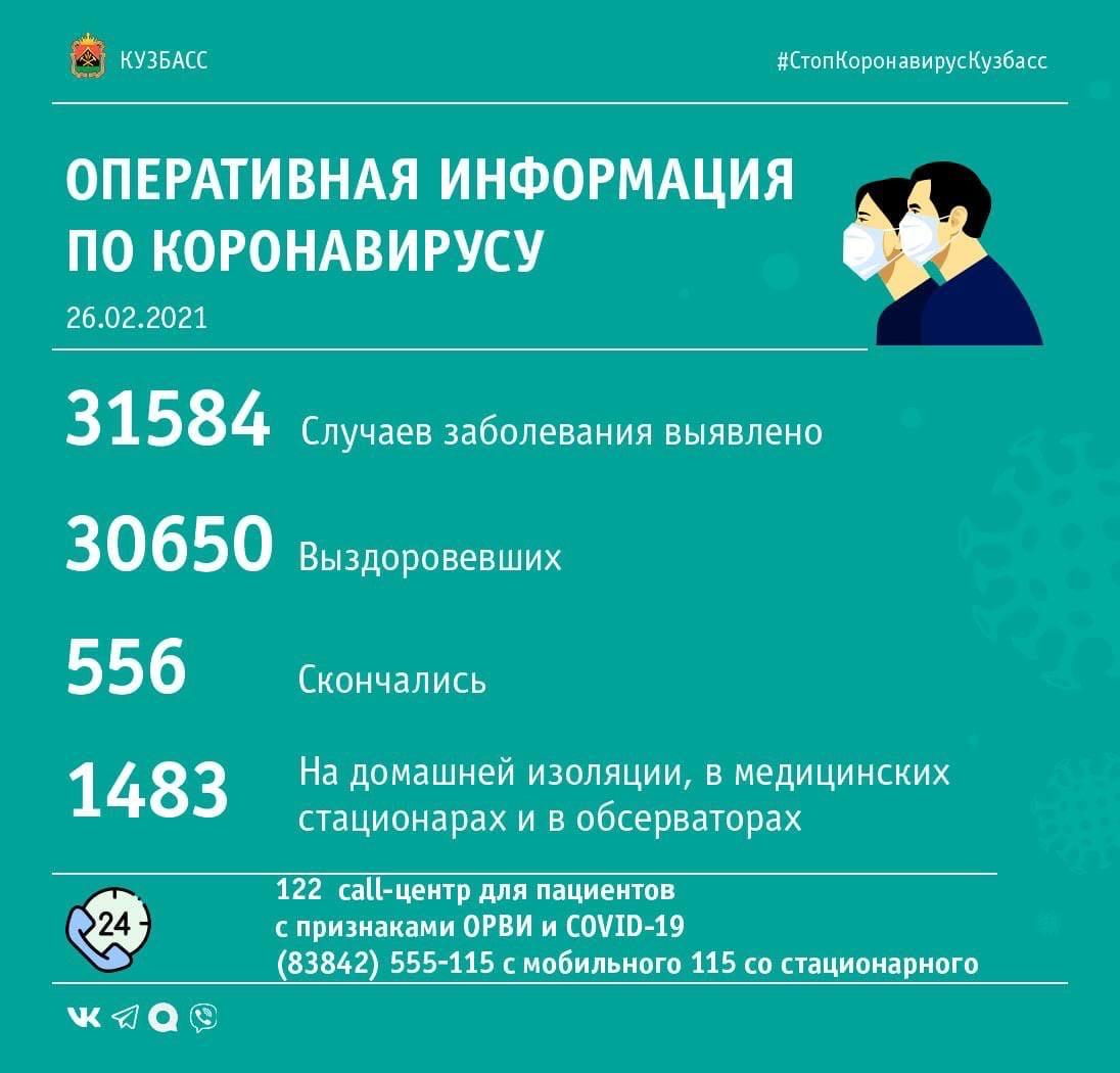 68 случаев заражения коронавирусом выявлено в Кузбассе за минувшие сутки