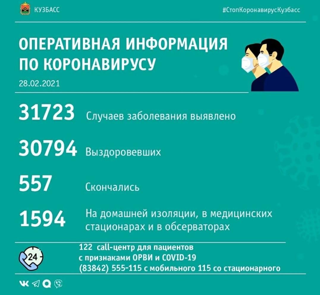 В Кузбассе еще 76 пациентов выздоровели после коронавируса