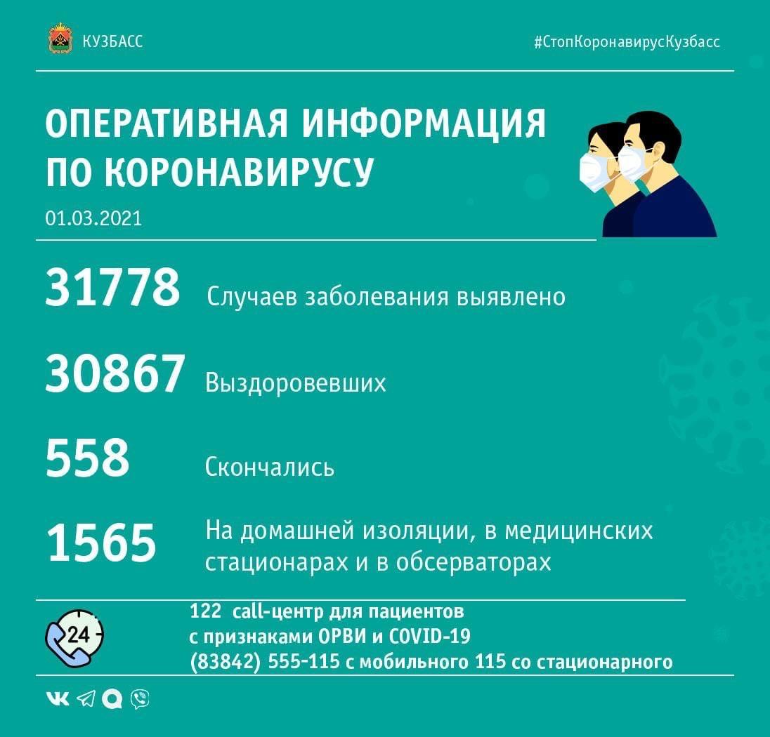55 случаев заражения коронавирусом выявлено в Кузбассе за минувшие сутки