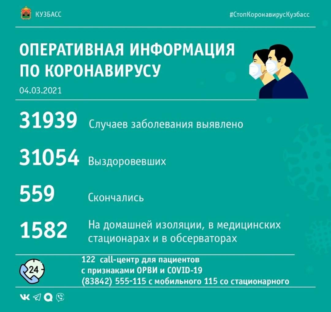 53 случая заражения коронавирусом выявлено в Кузбассе за минувшие сутки