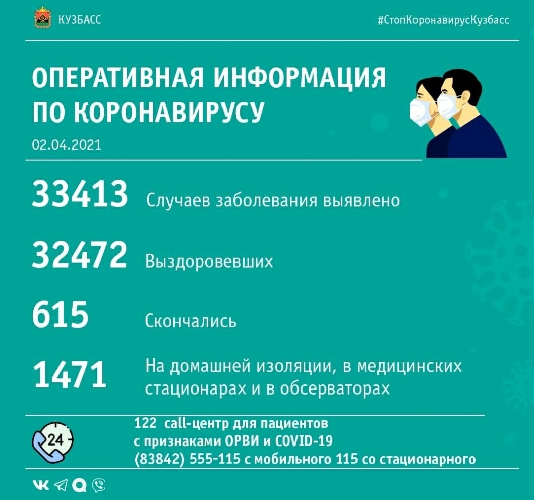 51 случай заражения коронавирусом выявлен в Кузбассе за минувшие сутки