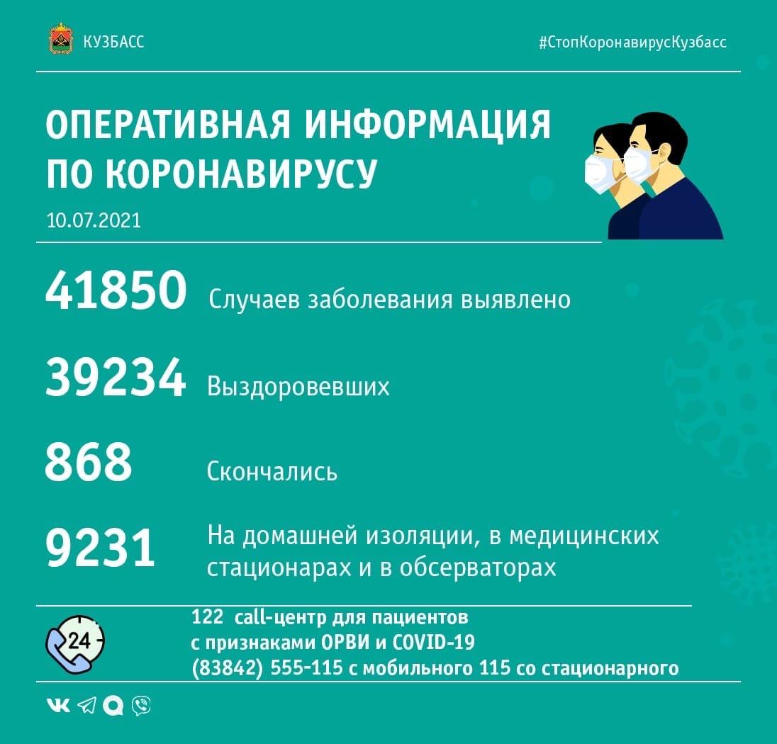 189 случаев заражения коронавирусом выявлено в Кузбассе за минувшие сутки