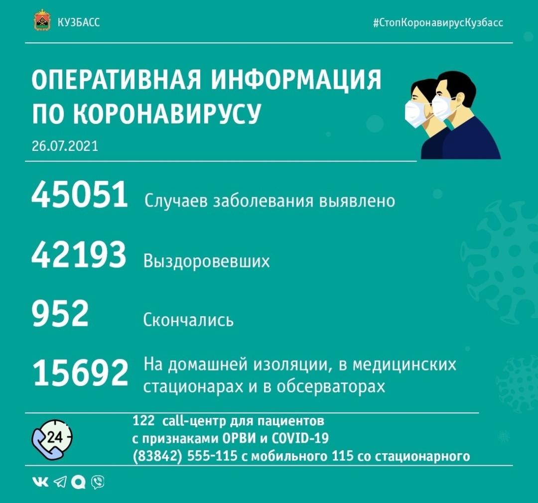 Кузбасс обновил рекорд по количеству вновь выявленных случаев заражения коронавирусом за сутки